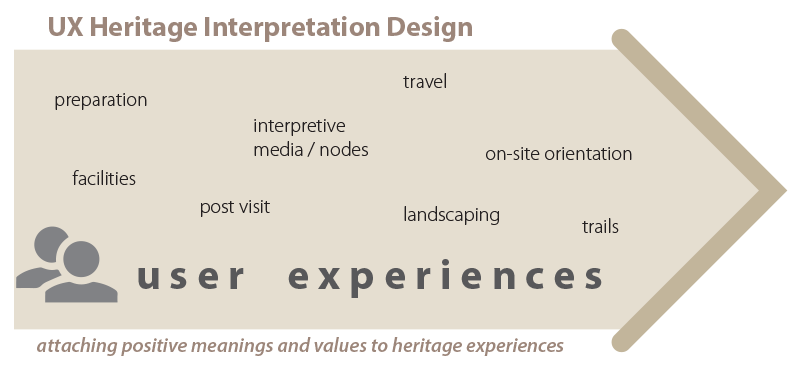 interpretive planning user expereince (UX) diagram