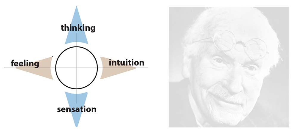 interpretive planning diagram linking functional qualities with Carl Jung